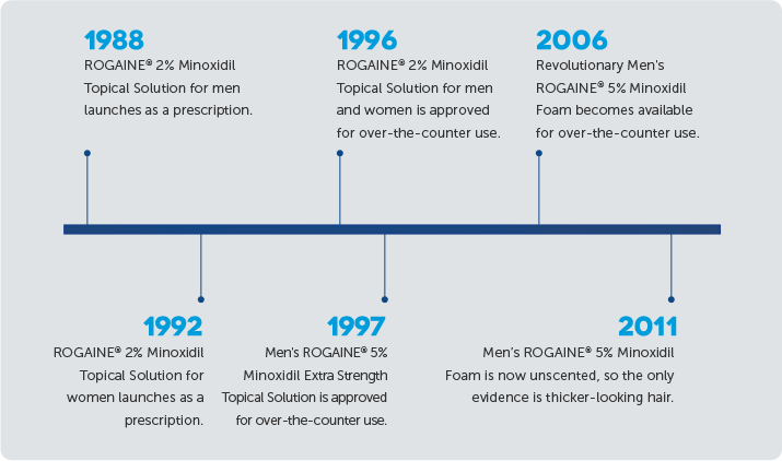 rogaine timeline history