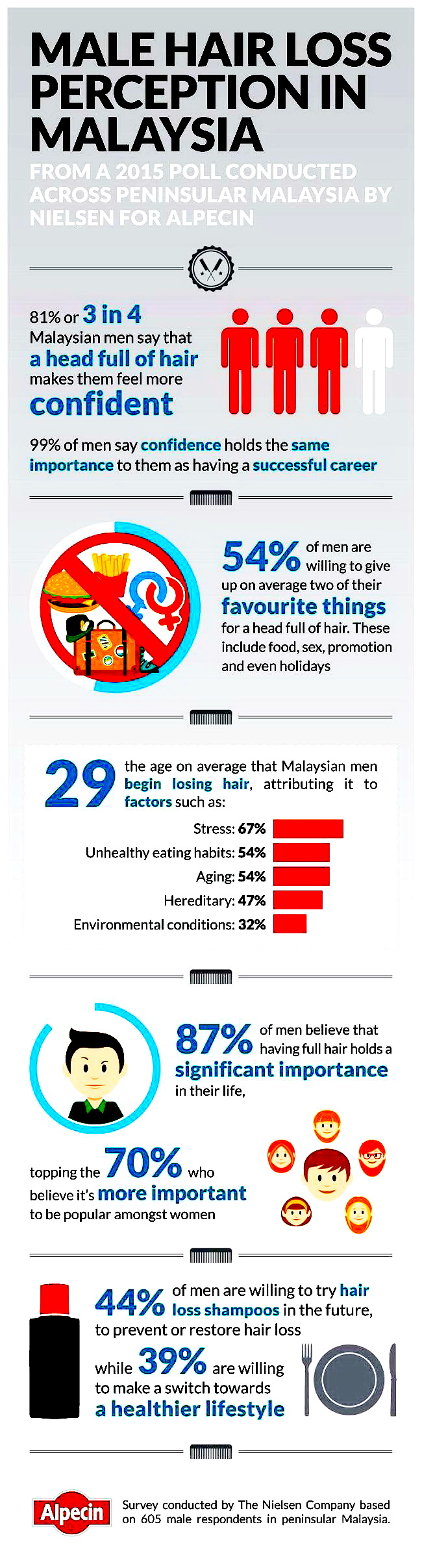 Male Hair Loss Perception in Malaysia