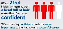 Male Hair Loss in Malaysia