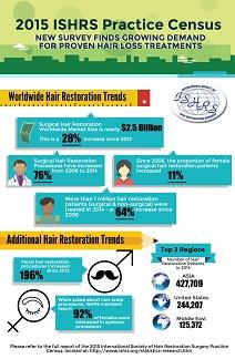 hair transplant census