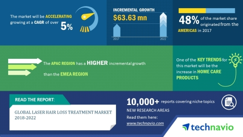 global laser hair loss treatment market