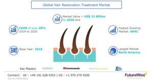 Hair Restoration Treatment Market