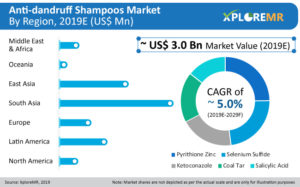Global Market Study on Anti-Dandruff Shampoos