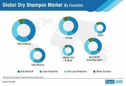 Dry Shampoo Market Forecast