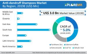 Anti Dandruff Shampoos Market