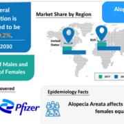 Alopecia Areata- Market Insight