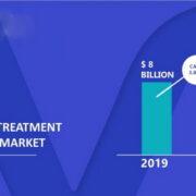 Hair Loss Treatments Market