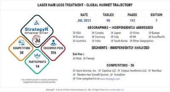 Laser Hair Loss Treatment Market